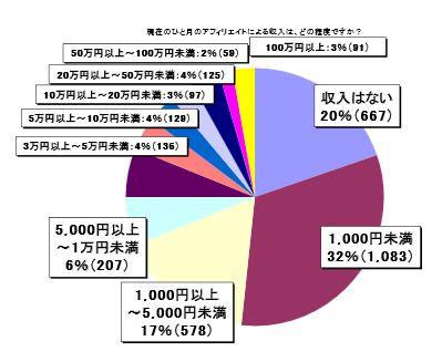 2012年アフィリエイト意識調査