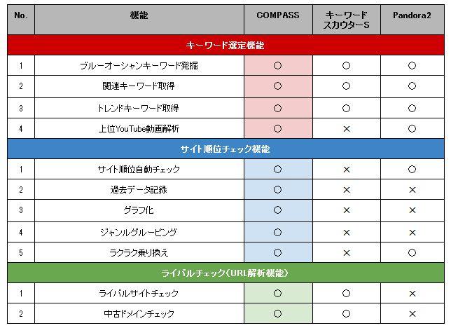COMPASSと他のツール比較